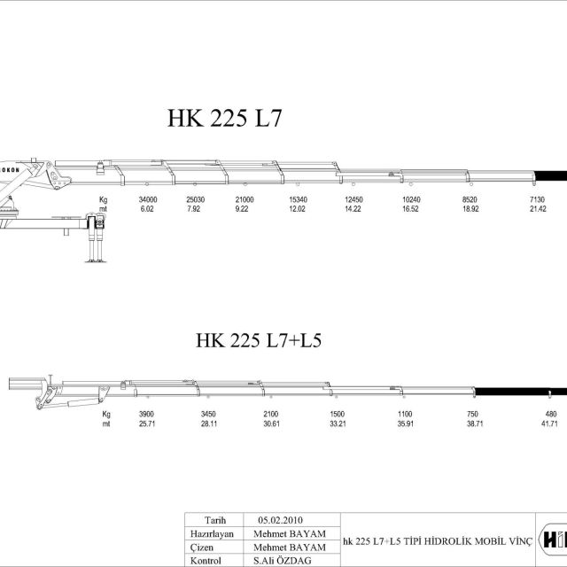 Hk 225 L7l5 Diyagram